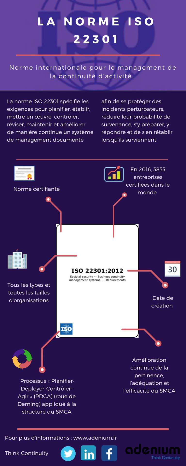 Infographie Adenium : PCA selon la norme ISO 22301