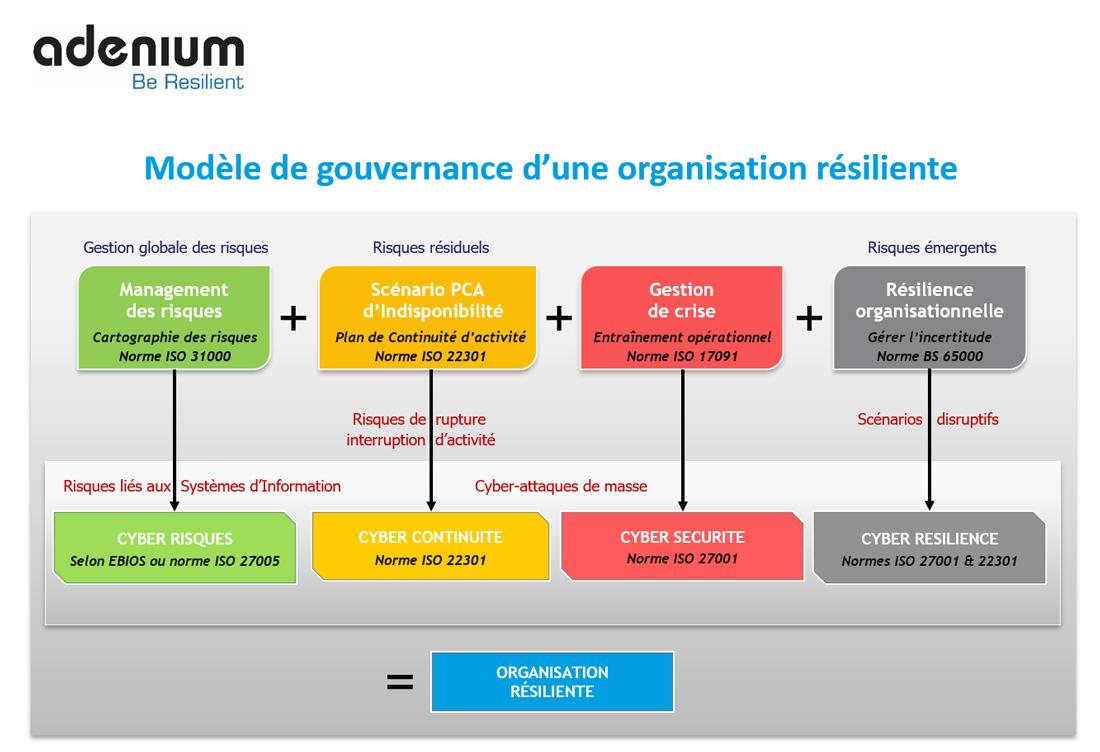 Infographie Résilience Organisationnelle par Adenium