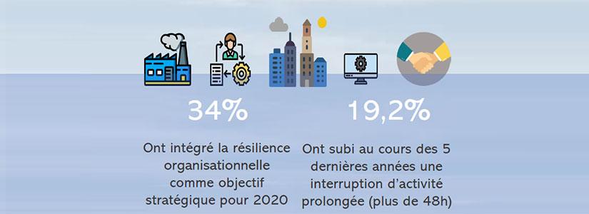 Extrait de l'infographie résilience des organisations