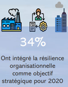 34% des entreprises ont intégré la résilience organisationnelle comme objectif stratégique pour 2020