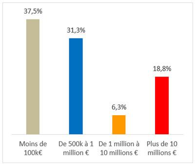 Résultat de l'étude sur la résilience des entreprises 3